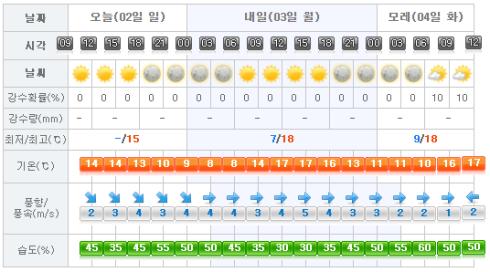 Jeju Weather 2017-04-02