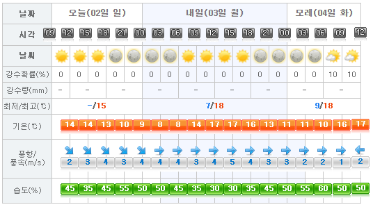 Jeju Weather 2017-04-02