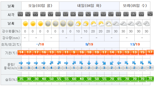 Jeju Weather 2017-04-03