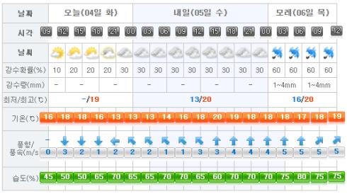 Jeju Weather 2017-04-04