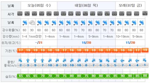 Jeju Weather 2017-04-05