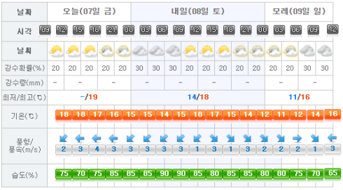 Jeju Weather 2017-04-07