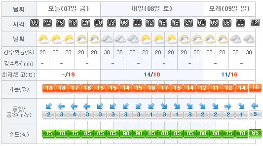 Jeju Weather 2017-04-07