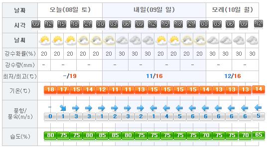 Jeju Weather 2017-04-08