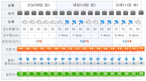 Jeju Weather 2017-04-09