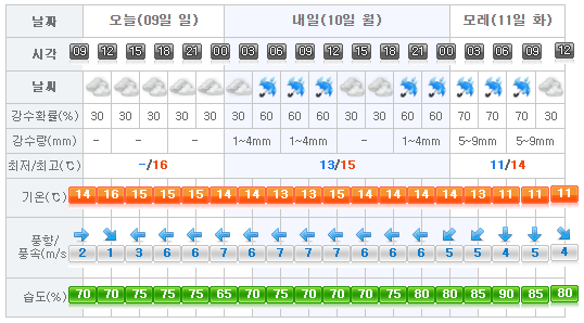 Jeju Weather 2017-04-09