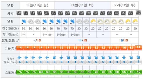 Jeju Weather 2017-04-10