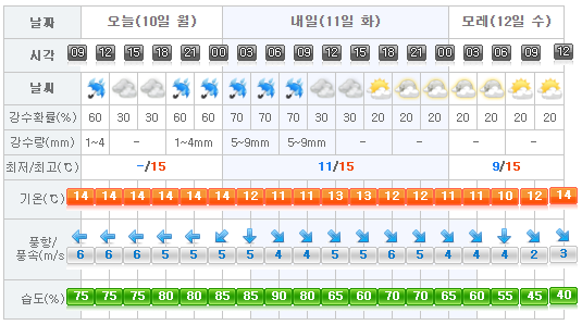 Jeju Weather 2017-04-10
