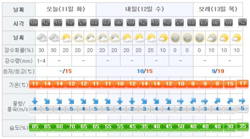 Jeju Weather 2017-04-11