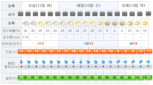 Jeju Weather 2017-04-11