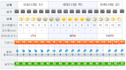 Jeju Weather 2017-04-12