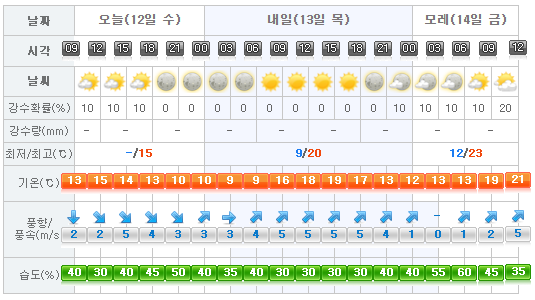 Jeju Weather 2017-04-12