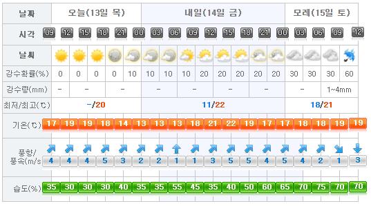 Jeju Weather 2017-04-13
