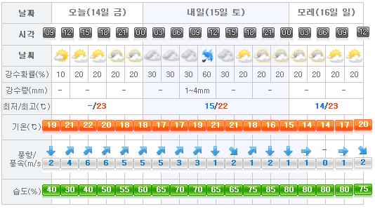 Jeju Weather 2017-04-14