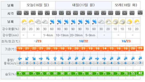 Jeju Weather 2017-04-16