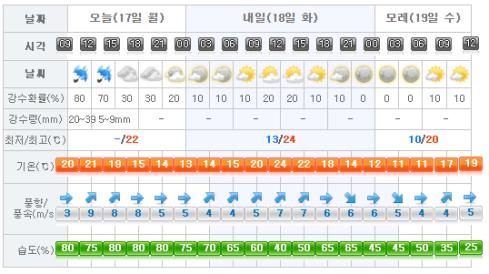 Jeju Weather 2017-04-17