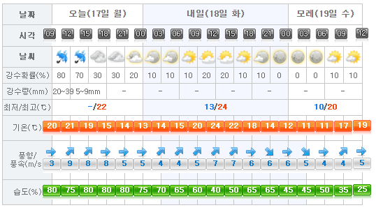 Jeju Weather 2017-04-17