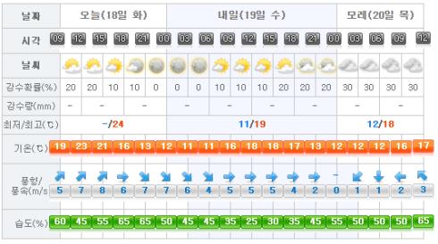 Jeju Weather 2017-04-18