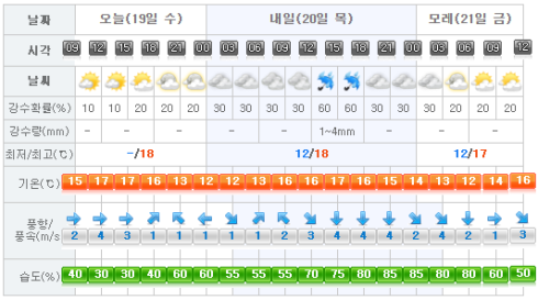 Jeju Weather 2017-04-19.png