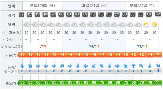 Jeju Weather 2017-04-20