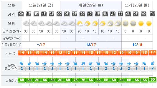 Jeju Weather 2017-04-21