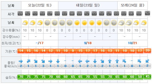 Jeju Weather 2017-04-22.png