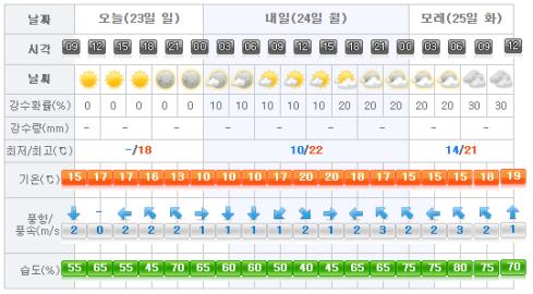 Jeju Weather 2017-04-23