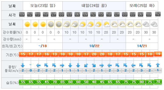 Jeju Weather 2017-04-23