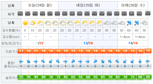 Jeju Weather 2017-04-24