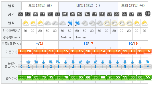Jeju Weather 2017-04-25.png