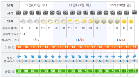 Jeju Weather 2017-04-26.png