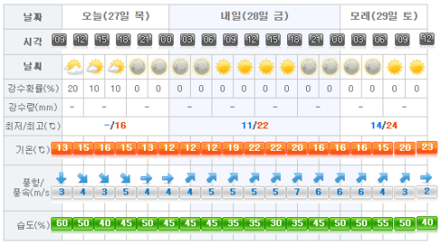 jeju weather 2017-04-27.png