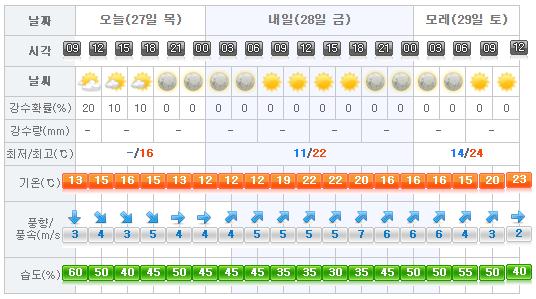 jeju weather 2017-04-27.png