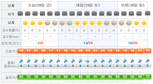 Jeju Weather 2017-04-28.png