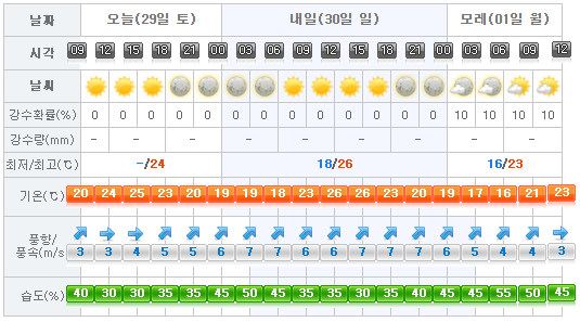 Jeju Weather 2017-04-29.png