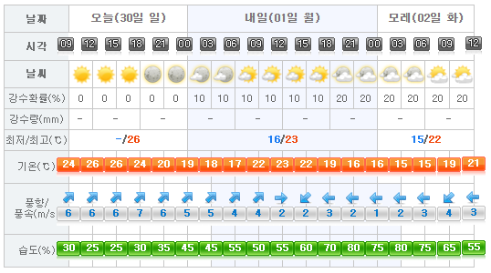 Jeju Weather 2017-04-30