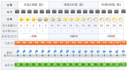 Jeju Weather 2017-04-30