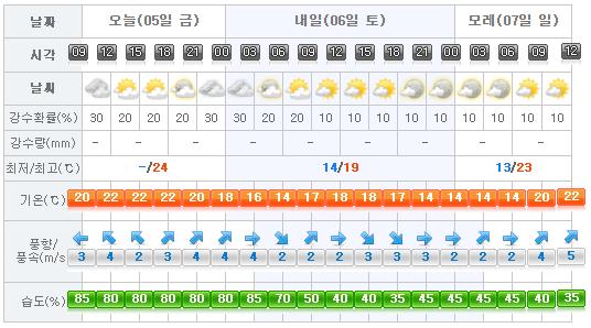 2017-05-05 Jeju Weather