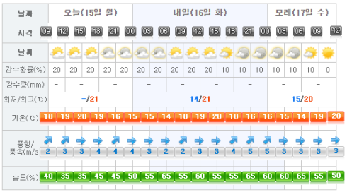 Jeju Weather 2015-05-15.png