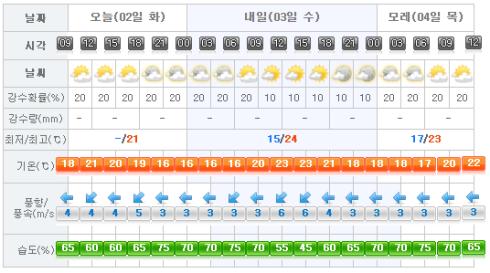 Jeju Weather 2017-05-02.png