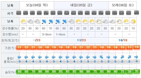 Jeju Weather 2017-05-04