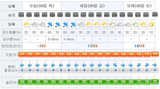Jeju Weather 2017-05-04