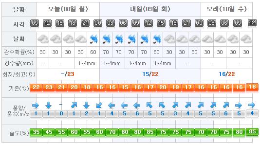Jeju Weather 2017-05-08
