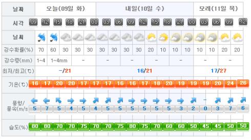 Jeju Weather 2017-05-09.png