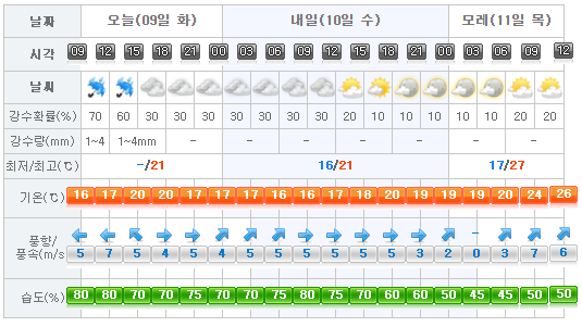 Jeju Weather 2017-05-09.png