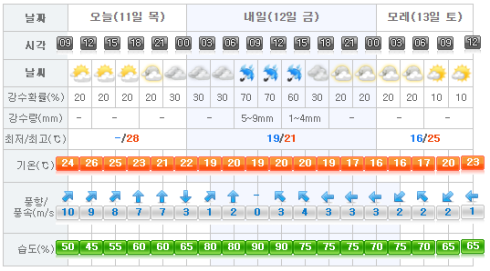 Jeju Weather 2017-05-10.png