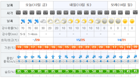 Jeju Weather 2017-05-12.png