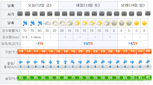 Jeju Weather 2017-05-12.png