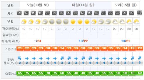 Jeju Weather 2017-05-13