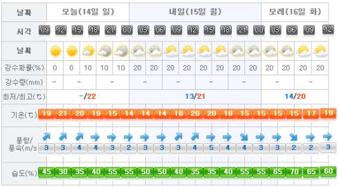 Jeju Weather 2017-05-14.png